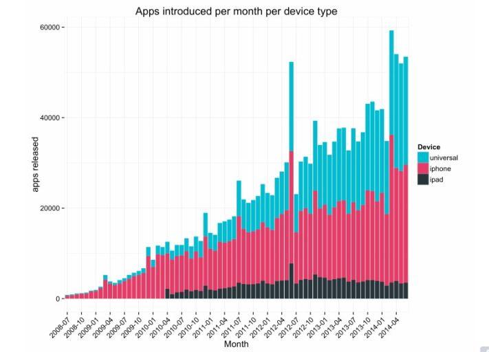 Az applikációk számának havi növekedési üteme az App Store-ban