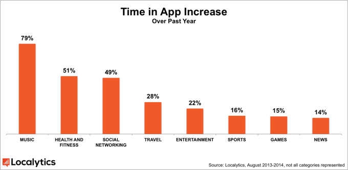 Az egyes mobilalkalmazásokkal eltöltött idő növekedése
