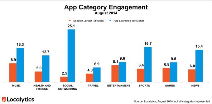 Milyen sűrűn és mennyit használunk egy-egy mobilapplikációt?