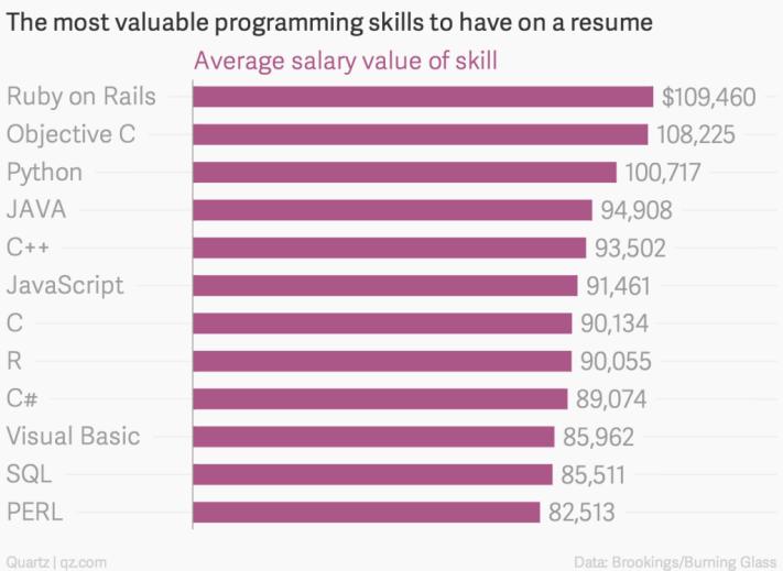 A legértékesebb programozói tudás