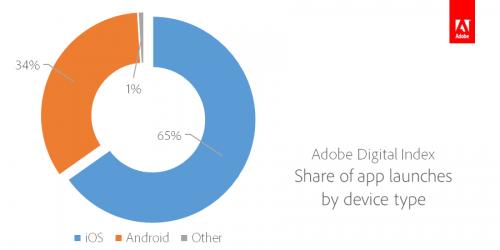 Applikáció-indítások aránya