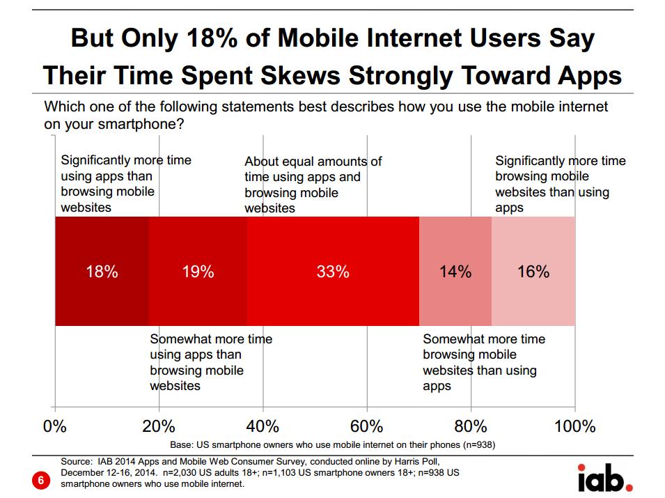 Mennyi időt töltünk appokkal és mobilböngészéssel?