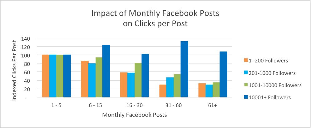 Facebook posztok és kattintások
