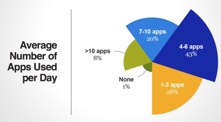 Hány appot használunk naponta?