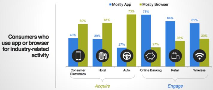 Mikor használunk inkább appokat, és mikor mobilos weboldalakat?