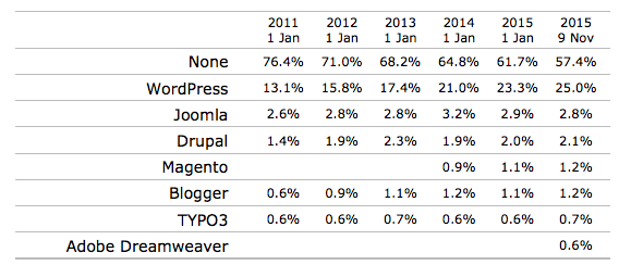 wordpress-w3stats