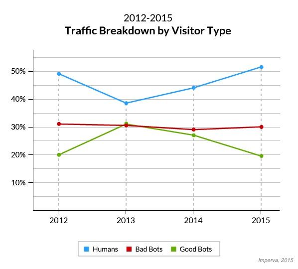A látogatási források változása