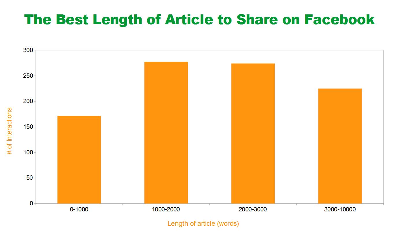 Megosztott cikkek hossza