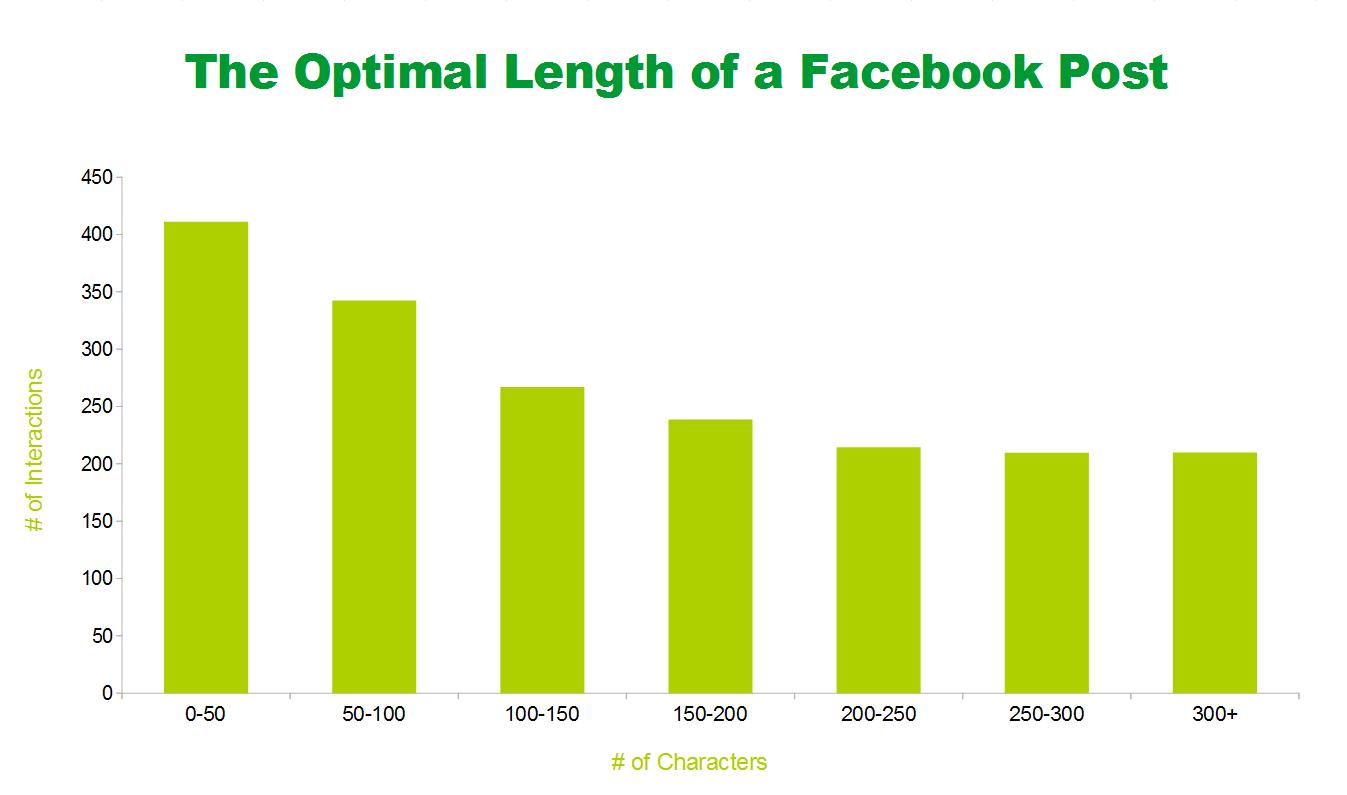 Facebook-posztok ideális hossza