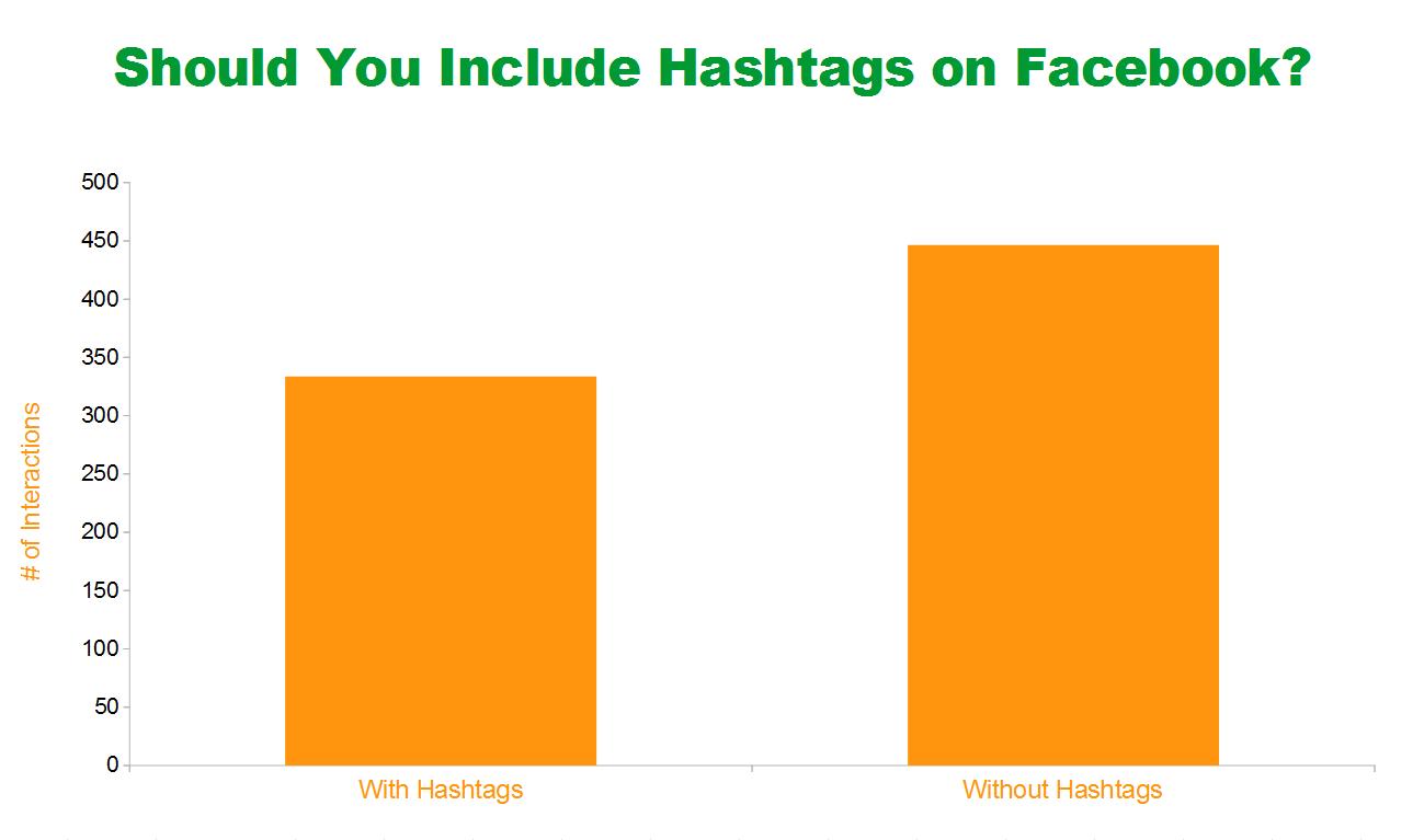 Hashtag-használat a Facebookon