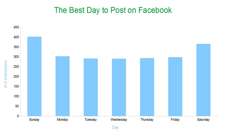 Melyik a legjobb nap a posztolásra?