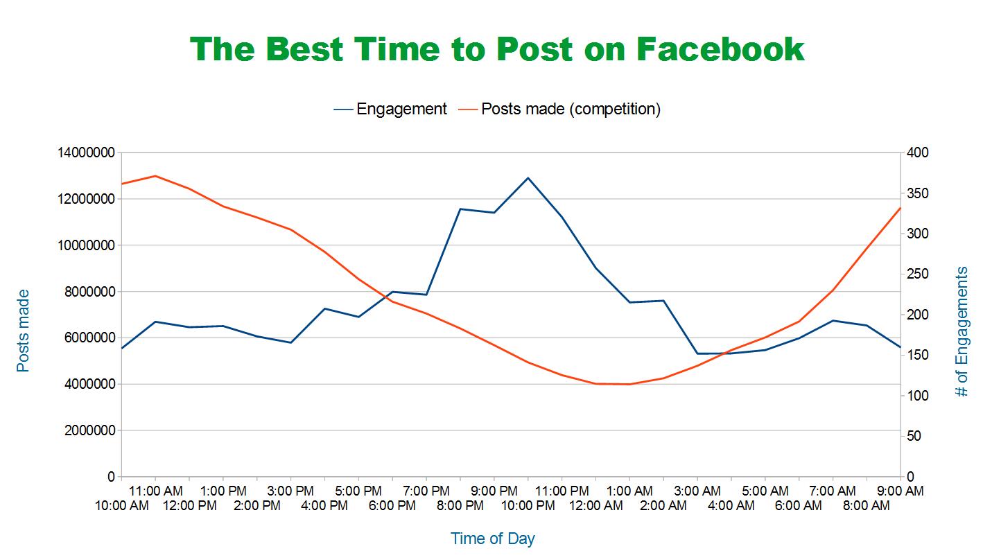 Mikor posztolj a Facebookon?