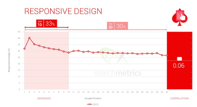 searchmetric-kutatas-2015-responsive-design