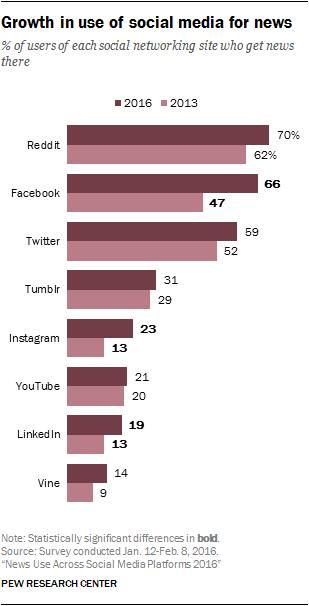 Közösségi média és hírfogyasztás
