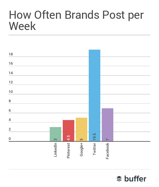 Heti posztok száma a közösségi médiában