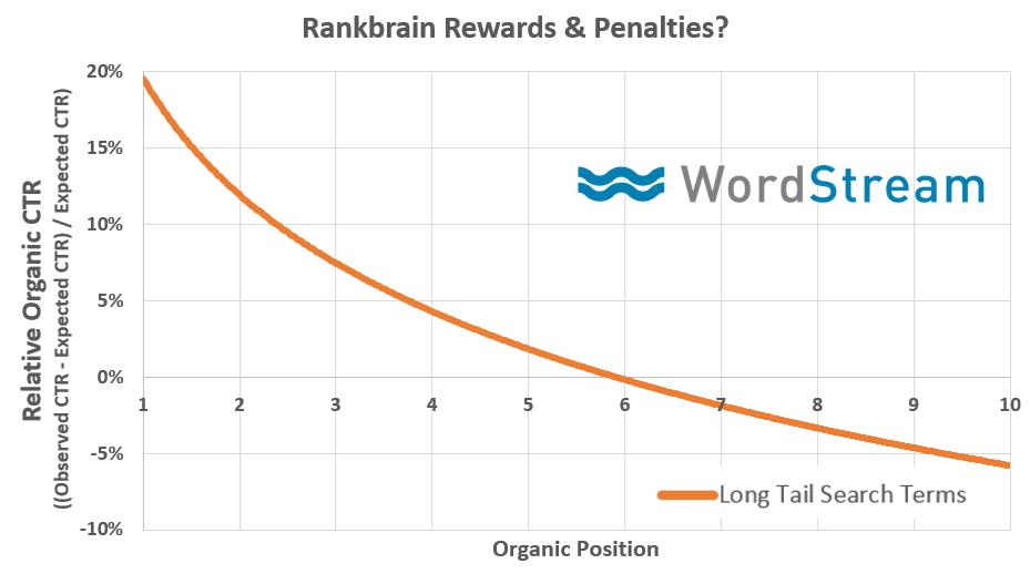 RankBrain jutalom és büntetés