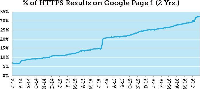 Https-t használó oldalak száma a Google első találati oldalain (Forrás: Moz)