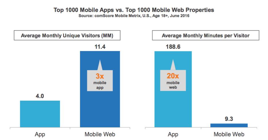 Az appokat és a mobilwebet használók száma, és a használattal töltött idő (Forrás: comScore)