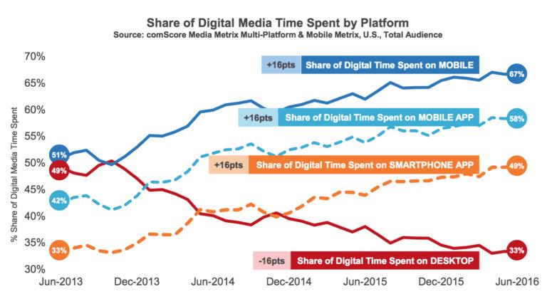 A digitális világban eltöltött idő az egyes eszközökkel (Forrás: comScore)