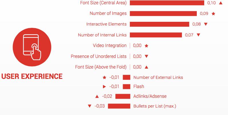 A felhasználói élmény tényezői a rangsorolásban (Forrás: Searchmetrics)
