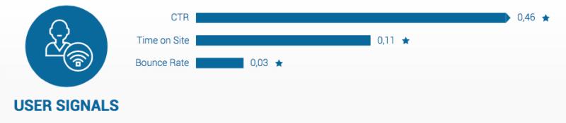Felhasználói jelzések (Forrás: Searchmetrics)