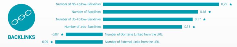A linkek (Forrás: Searchmetrics)