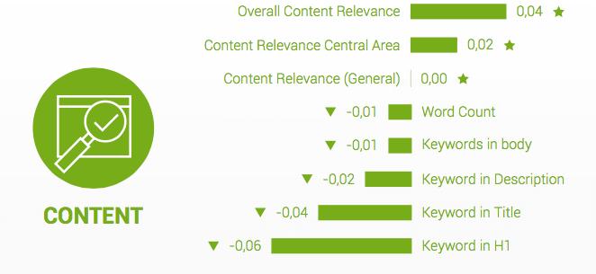 Rangsorolási tényezők 2016 - A tartalom (Forrás: Searchmetrics)