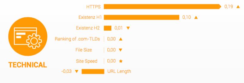 Technikai tényezők (Forrás: Searchmetrics)
