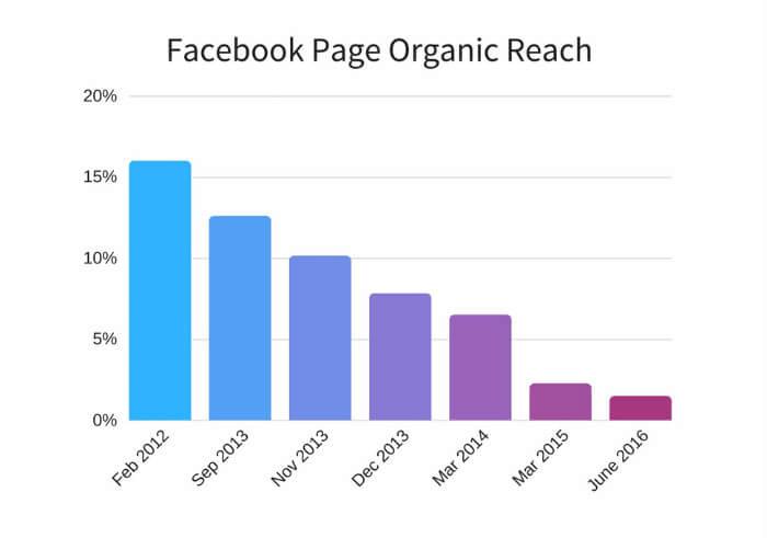 A Facebook organikus elérésének csökkenése 2012 és 2016 között