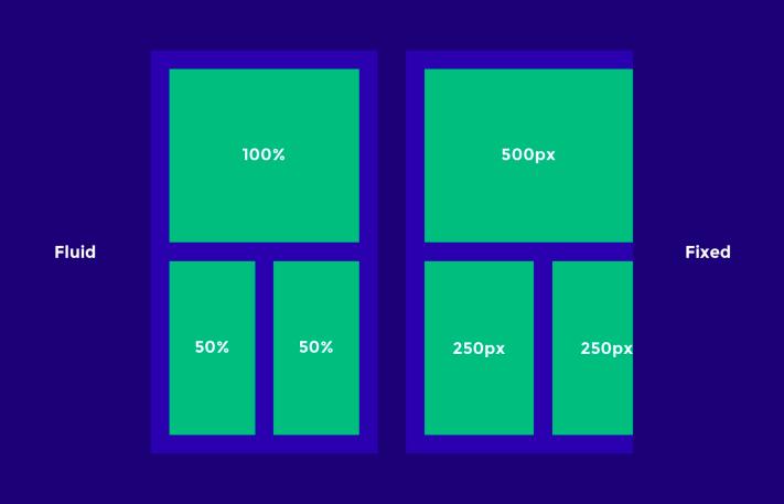 A fluid és fix méretezés közötti különbség