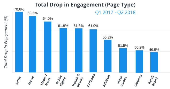 Engagement csökkenés márka típusonként