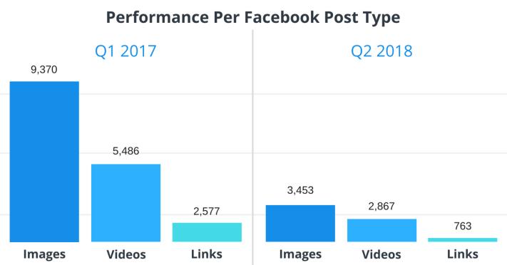 A Facebook engagement alakulása