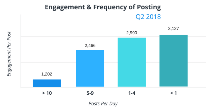 Poszt-gyakoriság és engagement szám a Facebookon