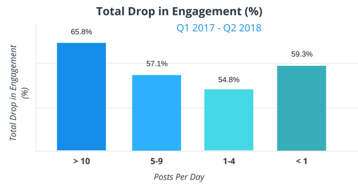 Poszt gyakoriság és az interakciók számának csökkenése