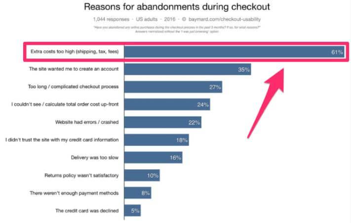 Mi idegesíti leginkább az embereket a webáruházakban?