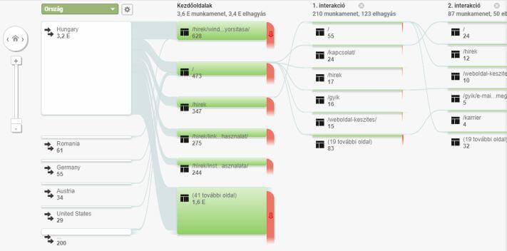A felhasználói munkafolyamat grafikus megjelenítése az Analyticsben