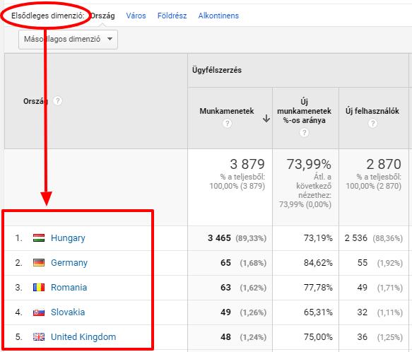 Elsődleges dimenzió a Google Analyticsben