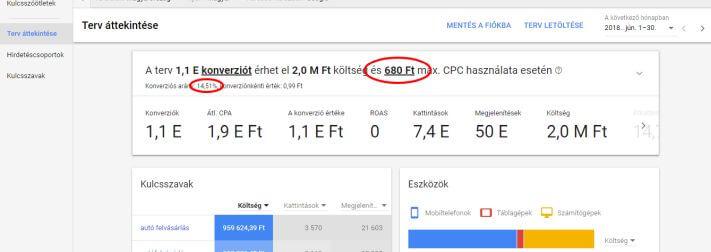 Google Ads terv áttekintése
