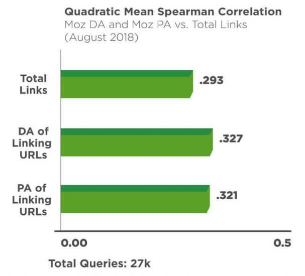 Helyezés és domain authority korreláció