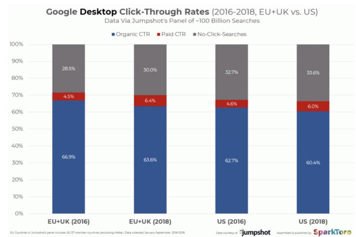Csökkenő CTR a desktop találati oldalakon