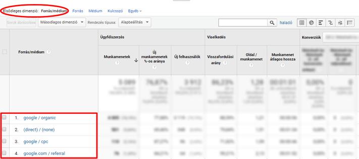 Dimenzió a Google Analytics egy jelentésében