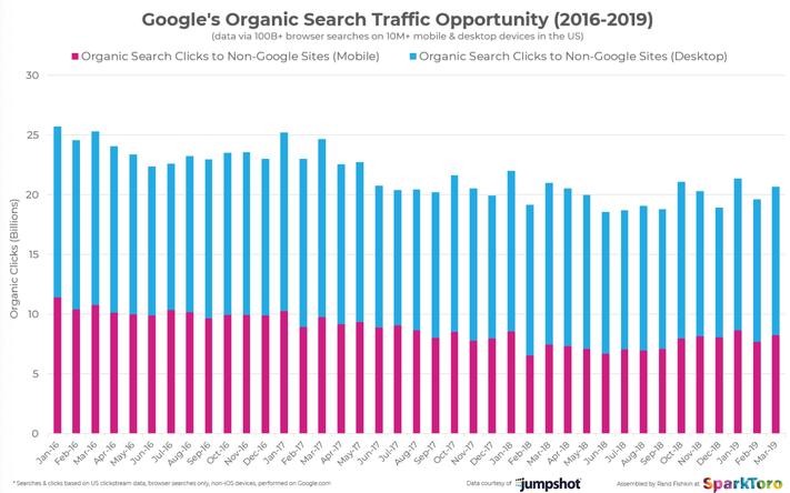 Kattintásszám az organikus találatokra desktopon és mobilon