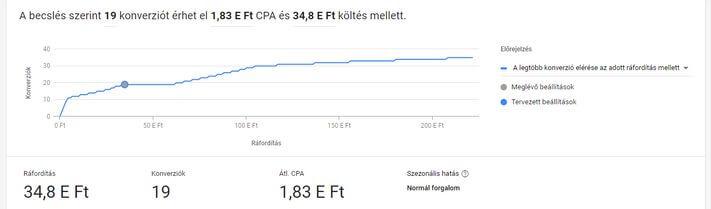 Tervvázlat grafikon a Google Adsben