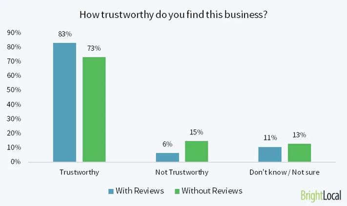 Az ügyfélvélemények hatása a bizalmat tekintve