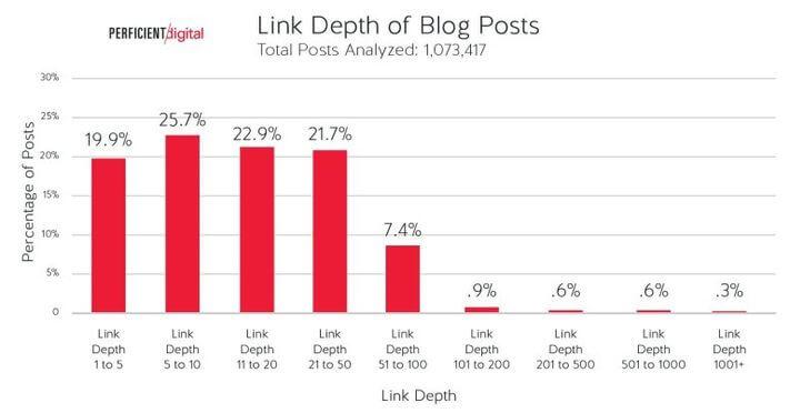 Linkmélység blogposztoknál