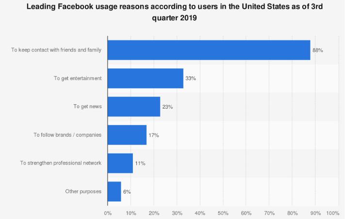Miért vagyunk fent a Facebookon?