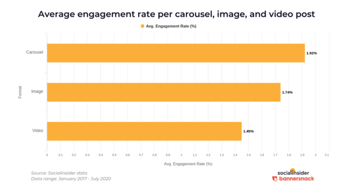 Aktivitási arány az Instagramon a galériák, fotók és videók esetében