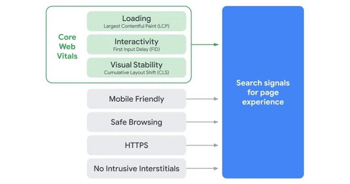 A Google új rangsorolási tényezője a webes-vitals mutatóra építve