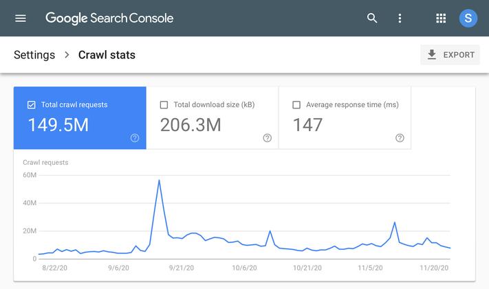 Feltérképezési statisztika grafikonja a Google képernyőképén