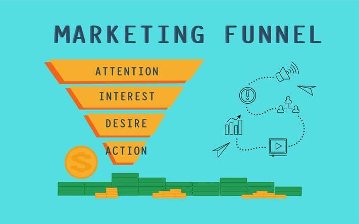 Marketing tölcsér